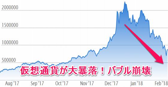 2018年のビットコインの大暴落!