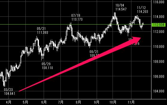 2018年の米ドル/円のチャート