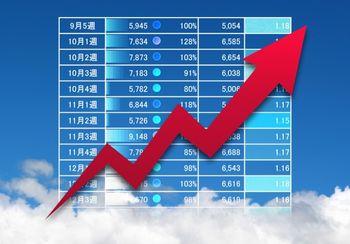 インターネットビジネスは、利益率がとても高いビジネスモデル!コストが低くて、リターンがとても多いことが素晴らしい。