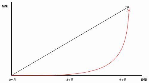 多くの人が、理想と現実のギャップに苦しんでしまう。それを表したのが成長曲線である。